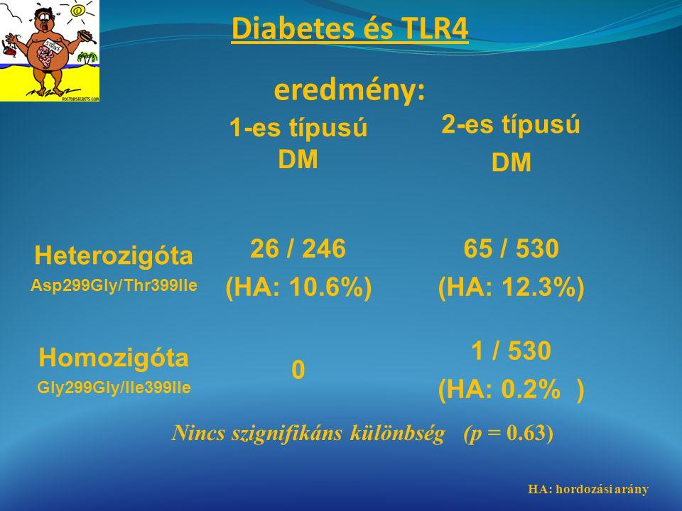 1-es típusú DM 2-es típusú DM Heterozigóta Asp299Gly/Thr399Ile 26 / 246 (HA: 10.6%) 65 / 530 (HA: 12.3%) Homozigóta Gly299Gly/Ile399Ile 0 1 / 530 (HA: