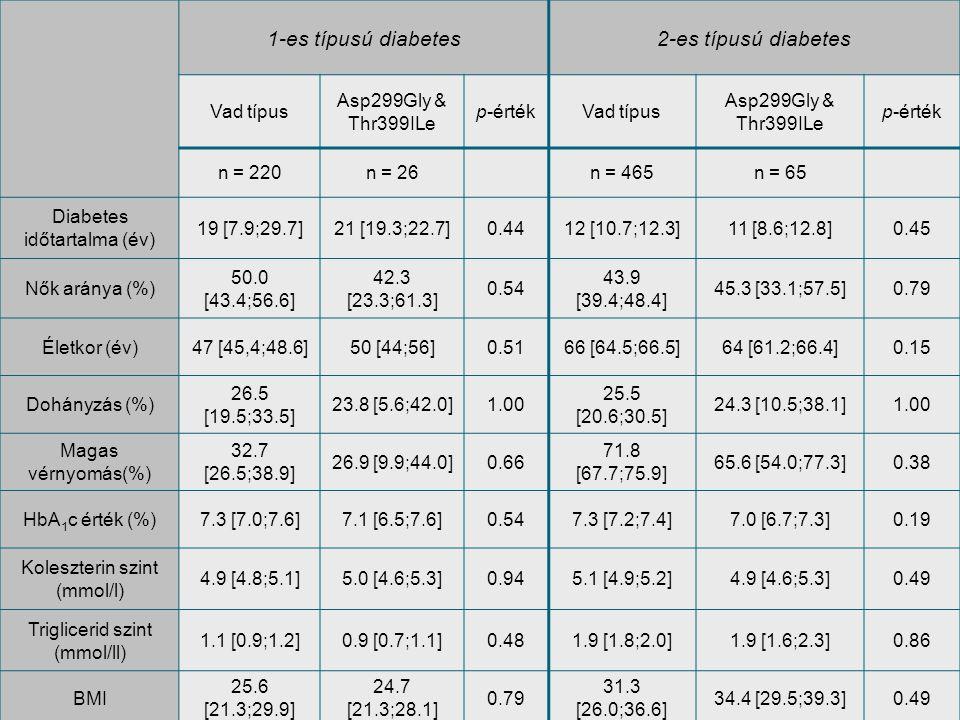 1-es típusú diabetes2-es típusú diabetes Vad típus Asp299Gly & Thr399ILe p-értékVad típus Asp299Gly & Thr399ILe p-érték n = 220n = 26n = 465n = 65 Dia