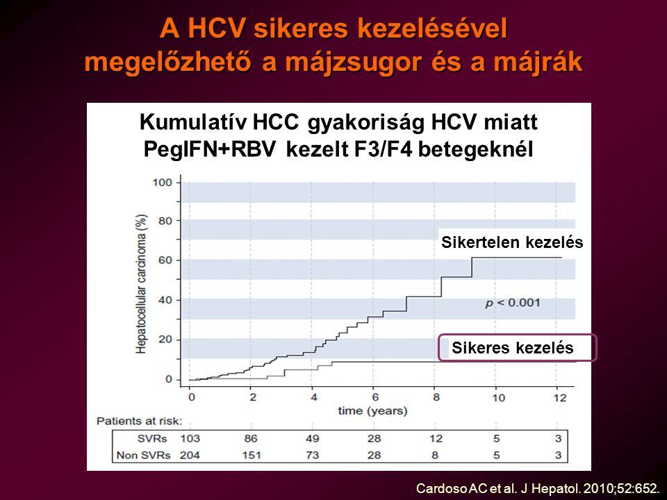 A HCV sikeres kezelésével megelőzhető a májzsugor és a májrák Cardoso AC et al. J Hepatol. 2010;52:652. Kumulatív HCC gyakoriság HCV miatt PegIFN+RBV
