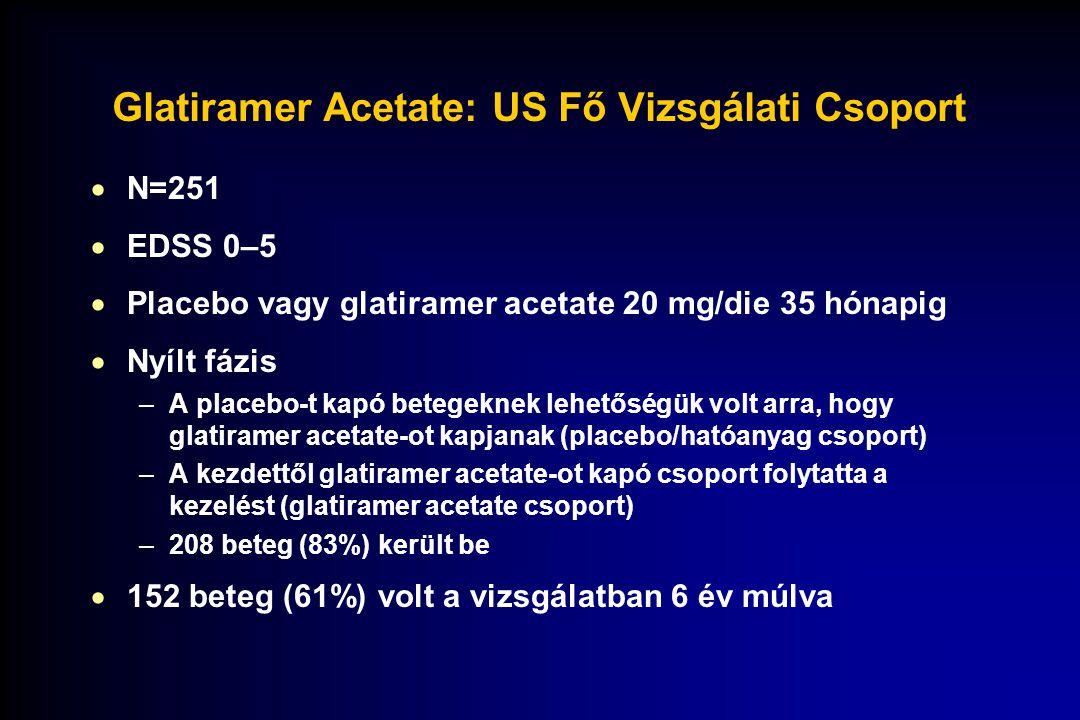 Glatiramer Acetate: USA Fő Vizsgálati Csoport Kettős vak, placebo-kontrollált Nyílt 03660 369121518212427303336 6121824 hónapok Glatiramer Acetate Placebo EDSS értékelés 3036 72