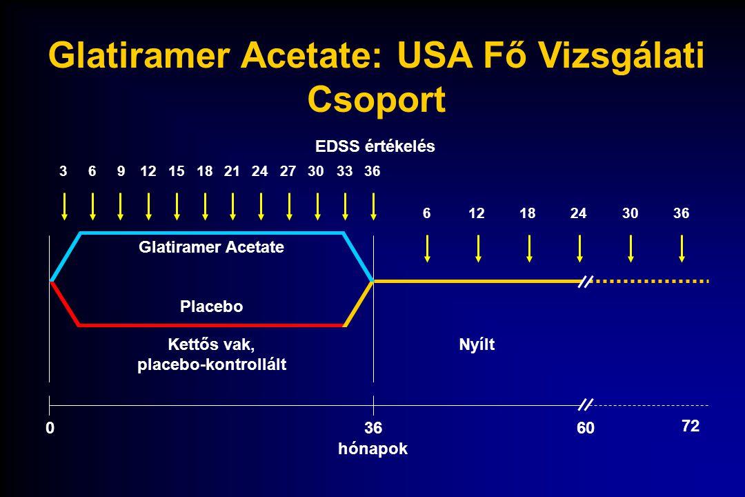 Glatiramer Acetate: USA Fő Vizsgálati Csoport Kettős vak, placebo-kontrollált Nyílt 03660 369121518212427303336 6121824 hónapok Glatiramer Acetate Pla
