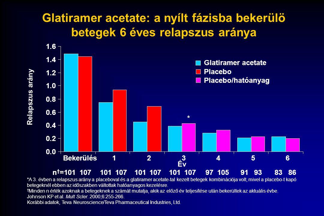 Glatiramer acetate: a nyílt fázisba bekerülö betegek 6 éves relapszus aránya Glatiramer acetate Placebo Placebo/hatóanyag *A 3. évben a relapszus arán