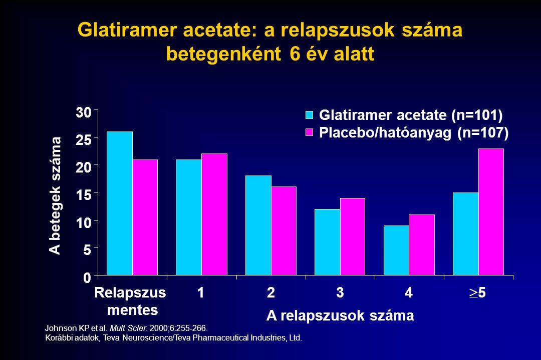 Glatiramer acetate: a relapszusok száma betegenként 6 év alatt 55 A betegek száma Johnson KP et al. Mult Scler. 2000;6:255-266. Korábbi adatok, Teva