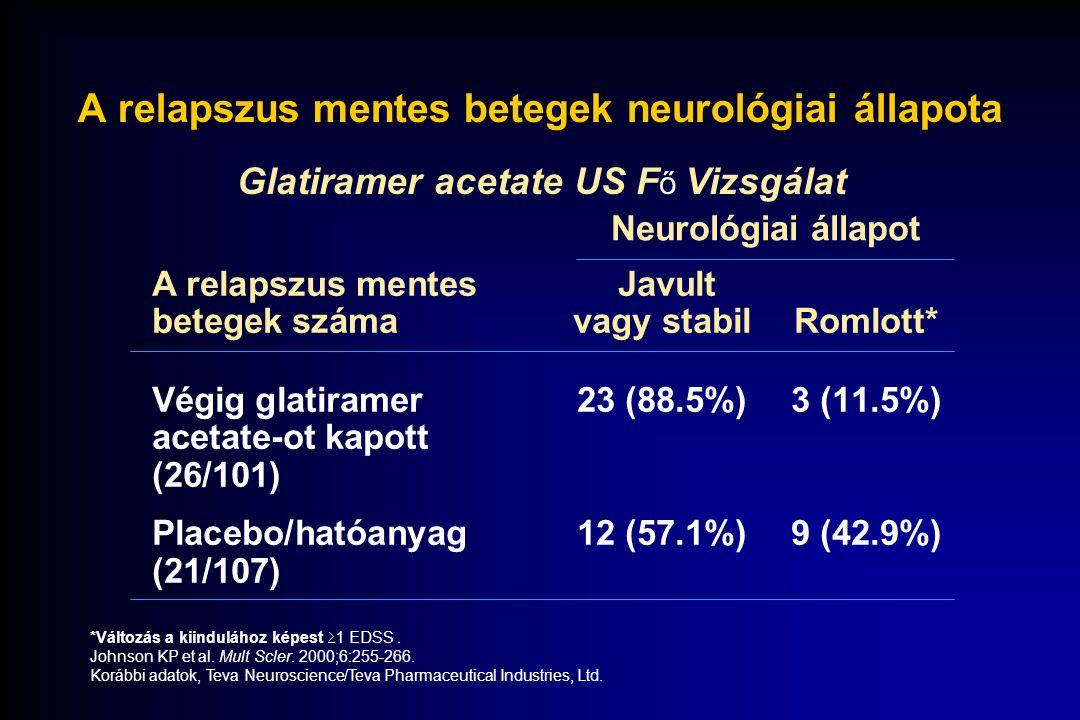 14.7 48 37.3 30.7 57.6 11.5 0.0 10.0 20.0 30.0 40.0 50.0 60.0 70.0 Javult Nem volt változás Romlott Volt relapszus Relapszus mentes Betegek (%) Glatiramer acetate: az EDSS változása a kiinduláshoz képest a relapszus állapot alapján Johnson KP et al.