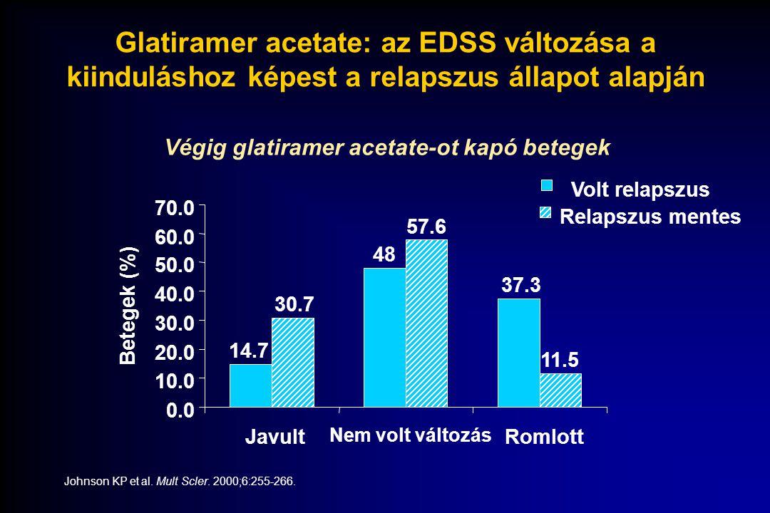 14.7 48 37.3 30.7 57.6 11.5 0.0 10.0 20.0 30.0 40.0 50.0 60.0 70.0 Javult Nem volt változás Romlott Volt relapszus Relapszus mentes Betegek (%) Glatir