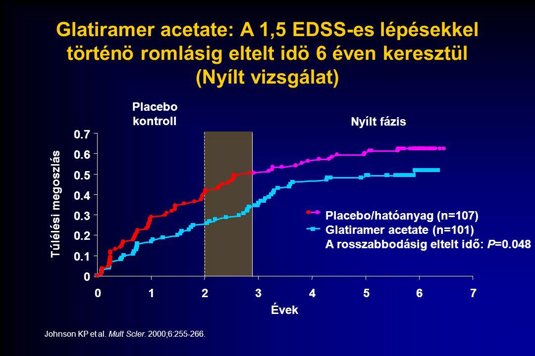 A progresszióra kifejtett hosszú távú hatások: Összefoglalás  RRSM: relapszusok jellemzik, amelyek tartós rokkantságig progrediálhatnak  Ha az RRSM szekunder progresszív SM-be megy át, a relapszusok ritkábban jelentkeznek, de a rokkantság gyorsabban fokozódik  Az immunomoduláns kezelés –Megnyújtja a rosszabbodásig eltelő időt  Azok a betegek, akik az immunmoduláns szerrel aktív kezelést kaptak már a betegség korai szakában, a progresszió szempontjából jobb helyzetben voltak, mint a placebo-val kezelt társaik