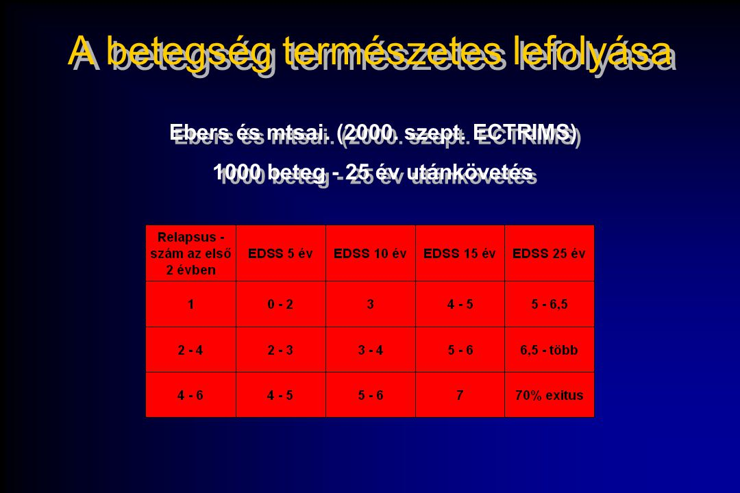 A betegség természetes lefolyása Ebers és mtsai. (2000. szept. ECTRIMS) 1000 beteg - 25 év utánkövetés Ebers és mtsai. (2000. szept. ECTRIMS) 1000 bet