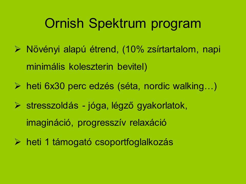 Ornish Spektrum program  Növényi alapú étrend, (10% zsírtartalom, napi minimális koleszterin bevitel)  heti 6x30 perc edzés (séta, nordic walking…)  stresszoldás - jóga, légző gyakorlatok, imagináció, progresszív relaxáció  heti 1 támogató csoportfoglalkozás