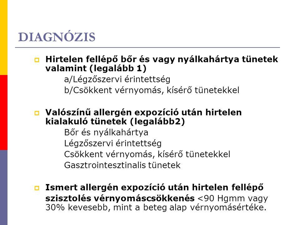 DIAGNÓZIS  Hirtelen fellépő bőr és vagy nyálkahártya tünetek valamint (legalább 1) a/Légzőszervi érintettség b/Csökkent vérnyomás, kísérő tünetekkel