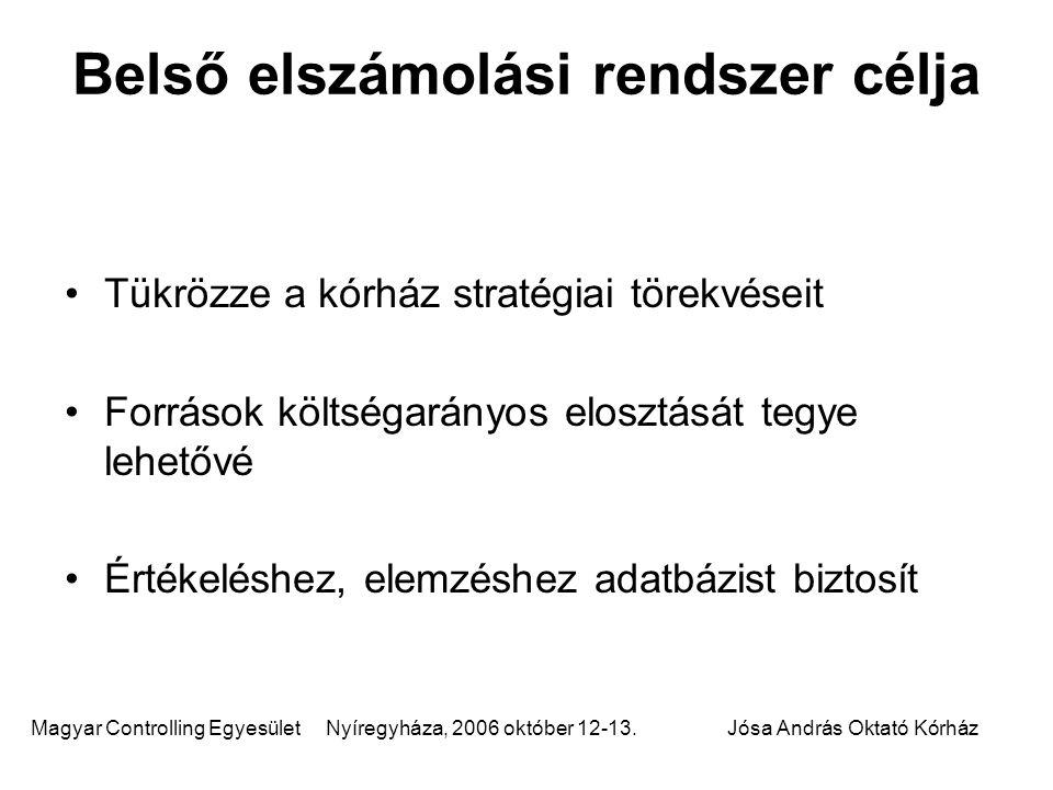 Magyar Controlling Egyesület Nyíregyháza, 2006 október 12-13.Jósa András Oktató Kórház Belső elszámolási rendszer célja Tükrözze a kórház stratégiai t