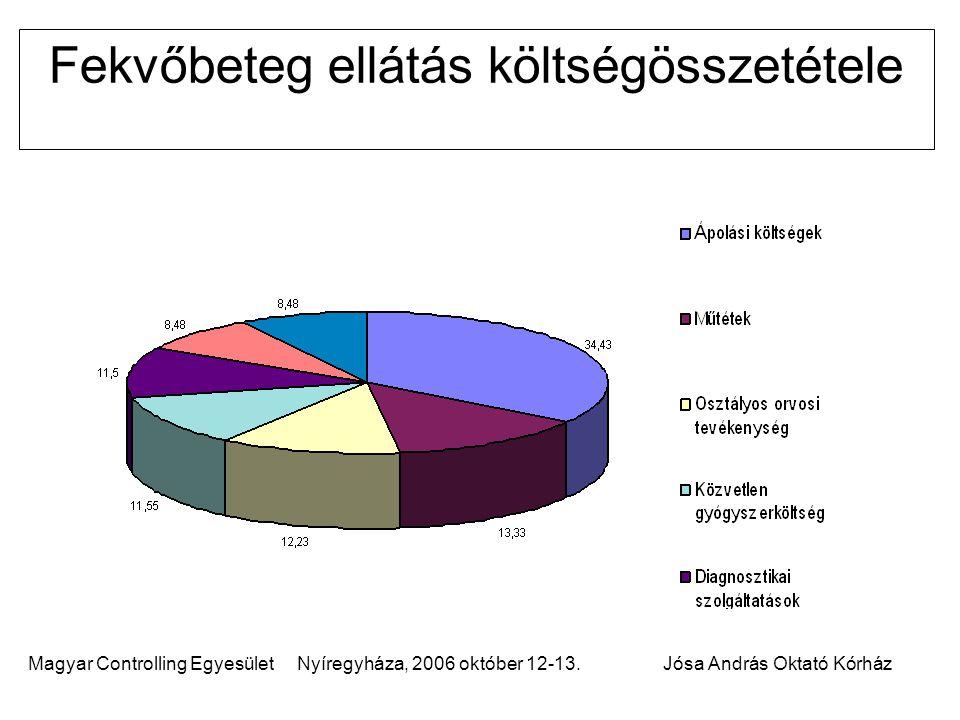 Magyar Controlling Egyesület Nyíregyháza, 2006 október 12-13.Jósa András Oktató Kórház Fekvőbeteg ellátás költségösszetétele