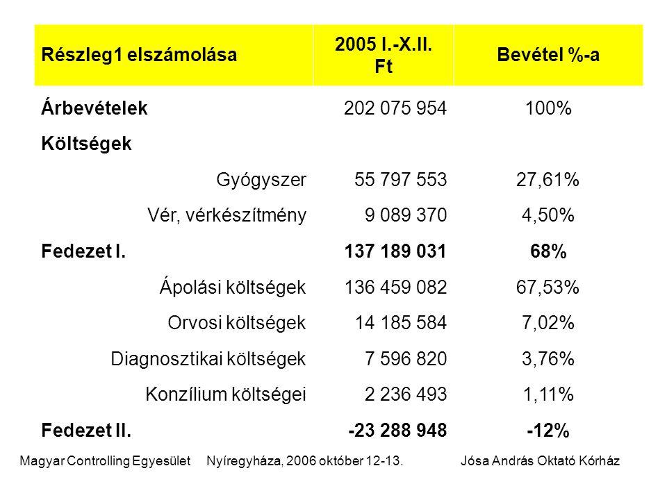 Magyar Controlling Egyesület Nyíregyháza, 2006 október 12-13.Jósa András Oktató Kórház Részleg1 elszámolása 2005 I.-X.II. Ft Bevétel %-a Árbevételek20