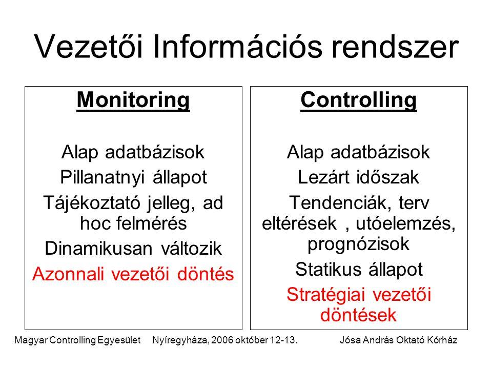 Magyar Controlling Egyesület Nyíregyháza, 2006 október 12-13.Jósa András Oktató Kórház Monitoring Alap adatbázisok Pillanatnyi állapot Tájékoztató jel