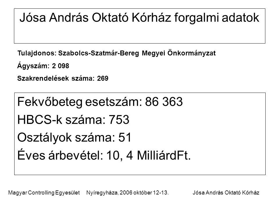 Magyar Controlling Egyesület Nyíregyháza, 2006 október 12-13.Jósa András Oktató Kórház Jósa András Oktató Kórház forgalmi adatok Fekvőbeteg esetszám: