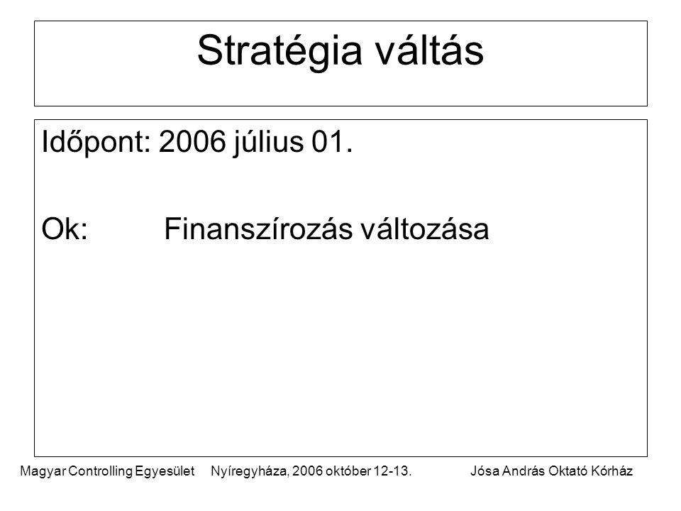 Magyar Controlling Egyesület Nyíregyháza, 2006 október 12-13.Jósa András Oktató Kórház Stratégia váltás Időpont: 2006 július 01. Ok: Finanszírozás vál