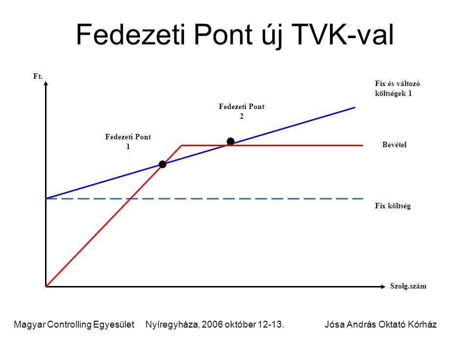 Magyar Controlling Egyesület Nyíregyháza, 2006 október 12-13.Jósa András Oktató Kórház Fedezeti Pont új TVK-val Fedezeti Pont 2 Bevétel Fix és változó