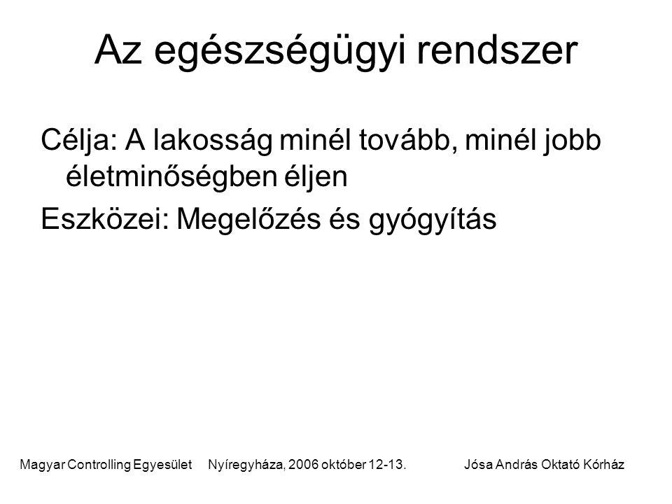 Magyar Controlling Egyesület Nyíregyháza, 2006 október 12-13.Jósa András Oktató Kórház Az egészségügyi rendszer Célja: A lakosság minél tovább, minél
