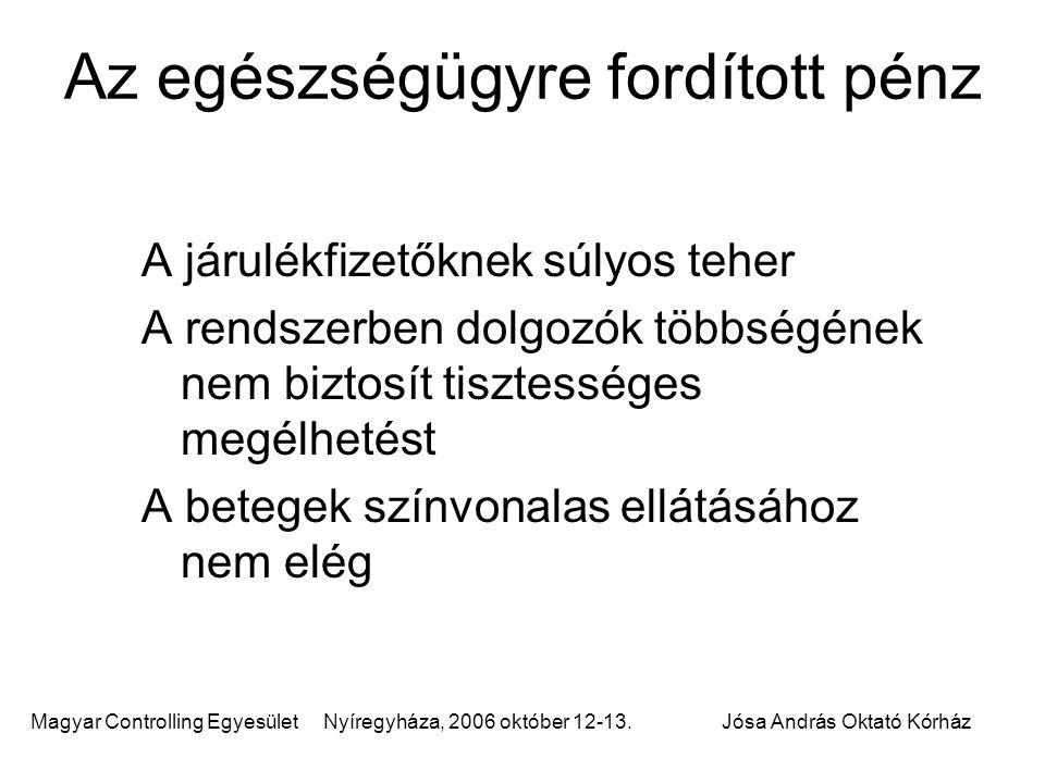 Magyar Controlling Egyesület Nyíregyháza, 2006 október 12-13.Jósa András Oktató Kórház Az egészségügyre fordított pénz A járulékfizetőknek súlyos tehe