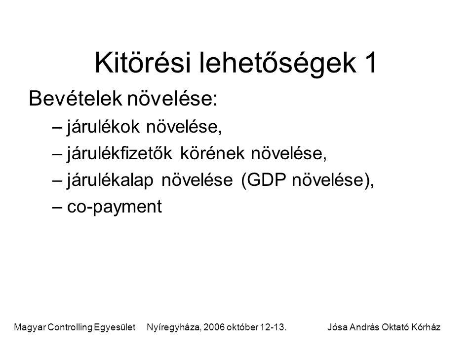 Magyar Controlling Egyesület Nyíregyháza, 2006 október 12-13.Jósa András Oktató Kórház Kitörési lehetőségek 1 Bevételek növelése: –járulékok növelése,