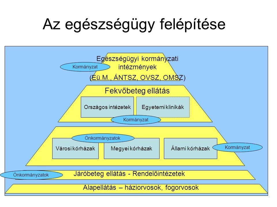 Magyar Controlling Egyesület Nyíregyháza, 2006 október 12-13.Jósa András Oktató Kórház Az egészségügy felépítése Kormányzat Országos intézetekEgyetemi