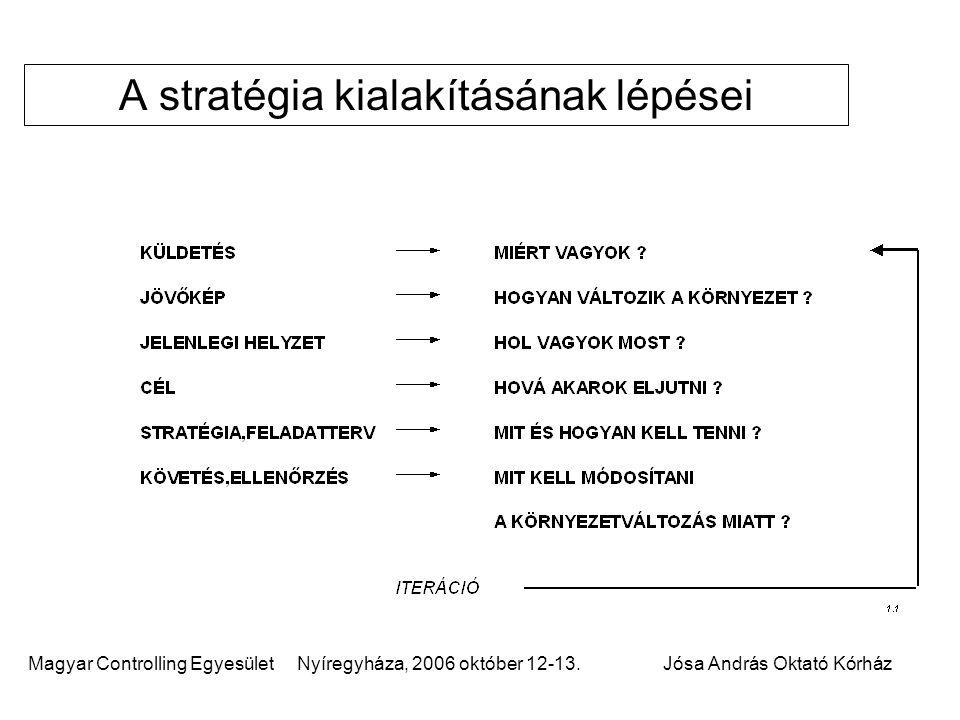 Magyar Controlling Egyesület Nyíregyháza, 2006 október 12-13.Jósa András Oktató Kórház A stratégia kialakításának lépései