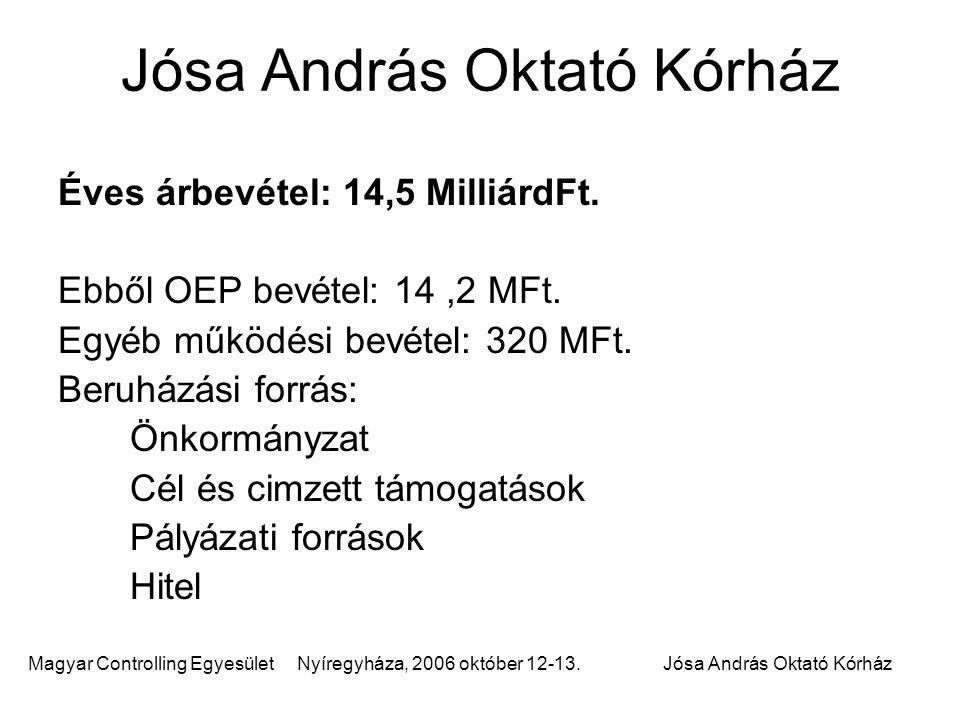 Magyar Controlling Egyesület Nyíregyháza, 2006 október 12-13.Jósa András Oktató Kórház Éves árbevétel: 14,5 MilliárdFt. Ebből OEP bevétel: 14,2 MFt. E
