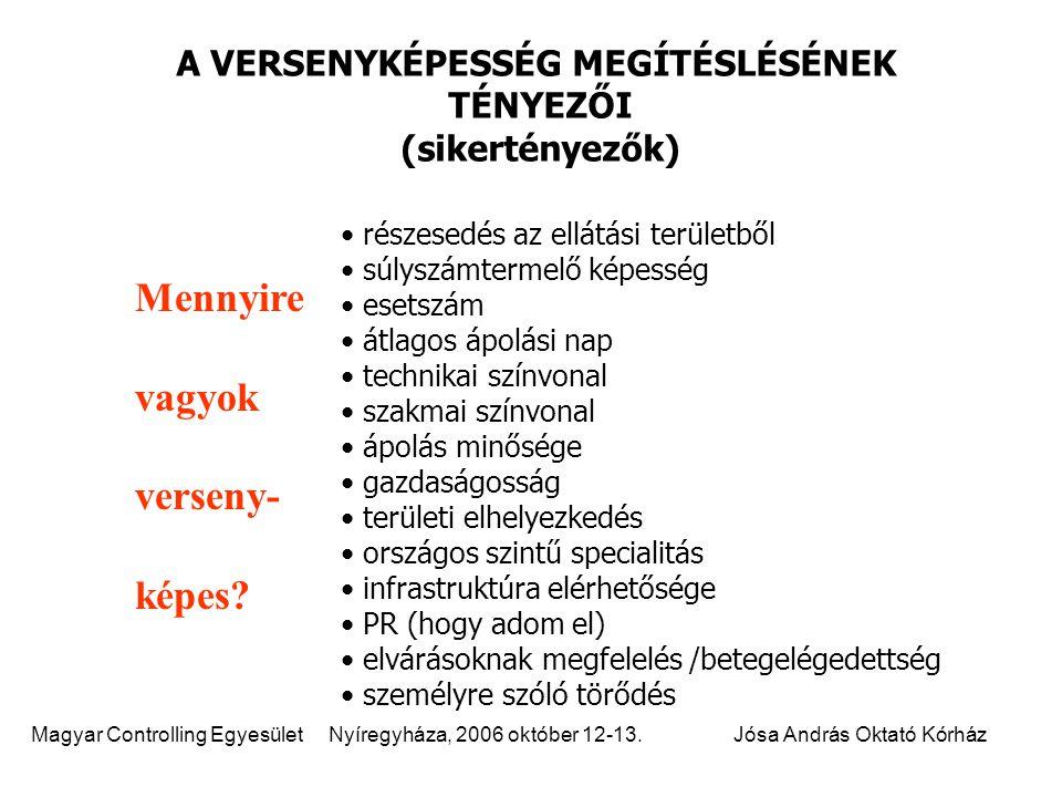 Magyar Controlling Egyesület Nyíregyháza, 2006 október 12-13.Jósa András Oktató Kórház részesedés az ellátási területből súlyszámtermelő képesség eset