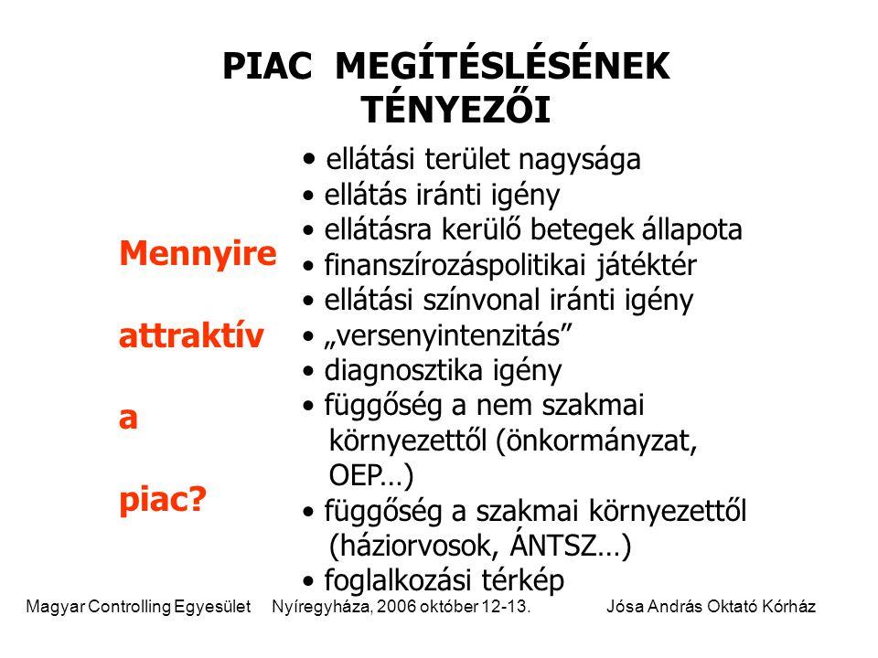 Magyar Controlling Egyesület Nyíregyháza, 2006 október 12-13.Jósa András Oktató Kórház ellátási terület nagysága ellátás iránti igény ellátásra kerülő