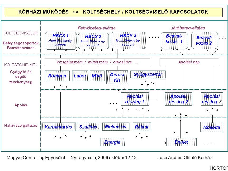 Magyar Controlling Egyesület Nyíregyháza, 2006 október 12-13.Jósa András Oktató Kórház HORTOR