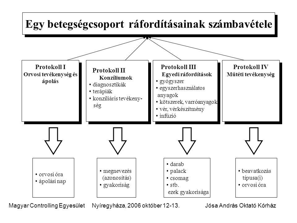 Magyar Controlling Egyesület Nyíregyháza, 2006 október 12-13.Jósa András Oktató Kórház Protokoll I Orvosi tevékenység és ápolás Protokoll I Orvosi tev