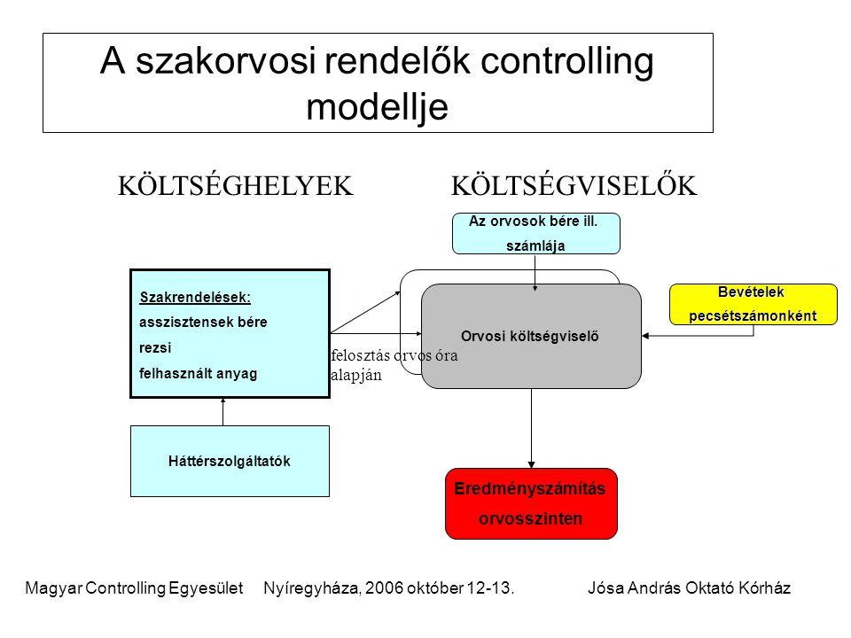 Magyar Controlling Egyesület Nyíregyháza, 2006 október 12-13.Jósa András Oktató Kórház Orvosi költségviselő A szakorvosi rendelők controlling modellje