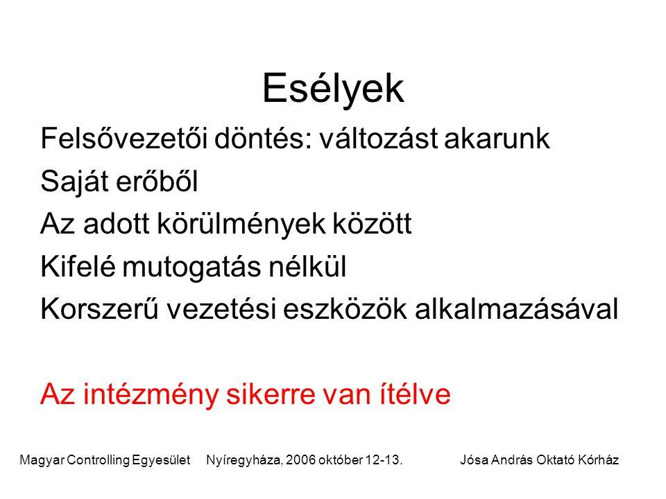 Magyar Controlling Egyesület Nyíregyháza, 2006 október 12-13.Jósa András Oktató Kórház Esélyek Felsővezetői döntés: változást akarunk Saját erőből Az