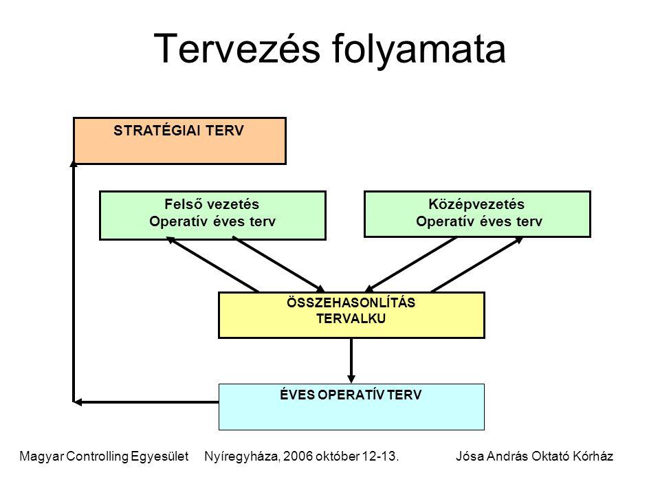 Magyar Controlling Egyesület Nyíregyháza, 2006 október 12-13.Jósa András Oktató Kórház Tervezés folyamata Felső vezetés Operatív éves terv Középvezeté