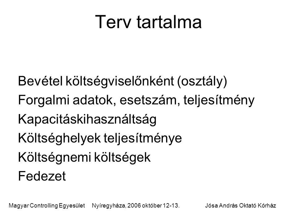Magyar Controlling Egyesület Nyíregyháza, 2006 október 12-13.Jósa András Oktató Kórház Terv tartalma Bevétel költségviselőnként (osztály) Forgalmi ada