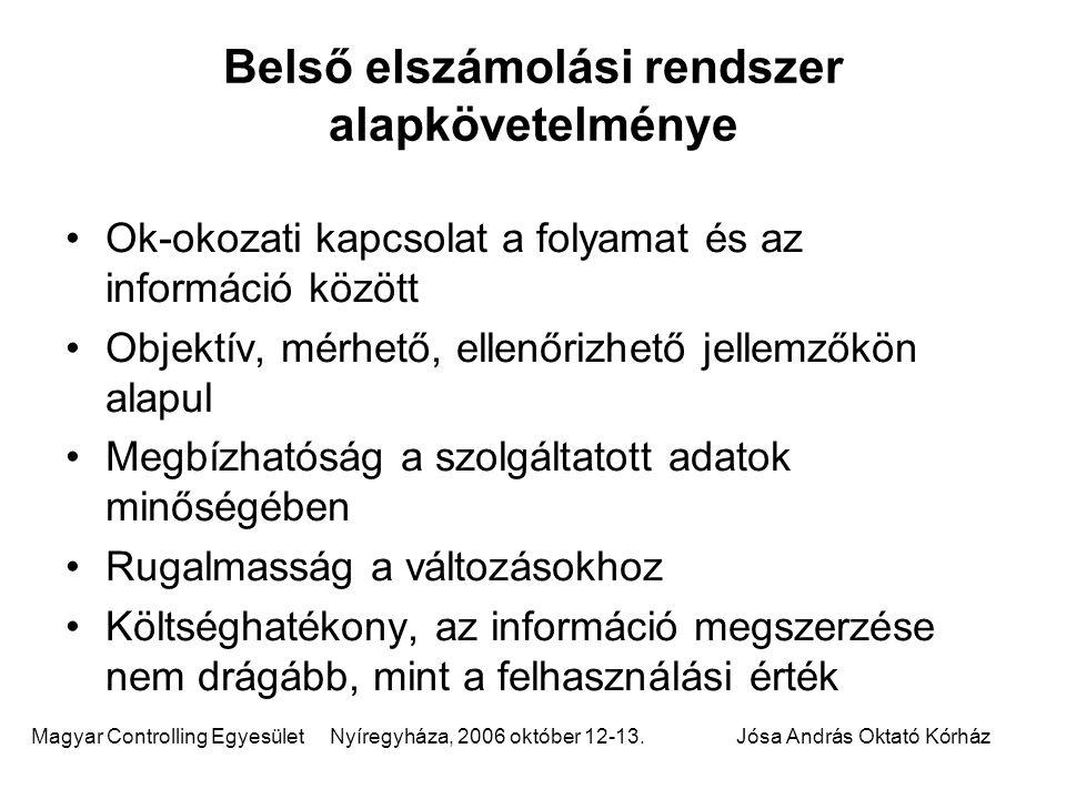 Magyar Controlling Egyesület Nyíregyháza, 2006 október 12-13.Jósa András Oktató Kórház Belső elszámolási rendszer célja Tükrözze a kórház stratégiai törekvéseit Források költségarányos elosztását tegye lehetővé Értékeléshez, elemzéshez adatbázist biztosít