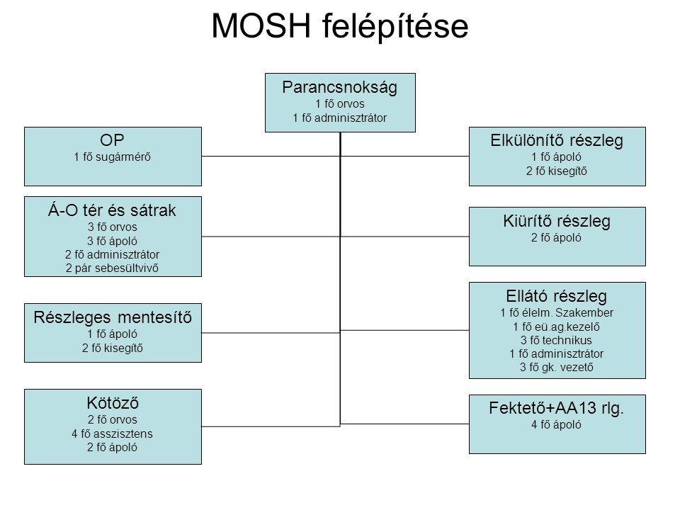 MOSH felépítése Parancsnokság 1 fő orvos 1 fő adminisztrátor Fektető+AA13 rlg. 4 fő ápoló Részleges mentesítő 1 fő ápoló 2 fő kisegítő Kiürítő részleg