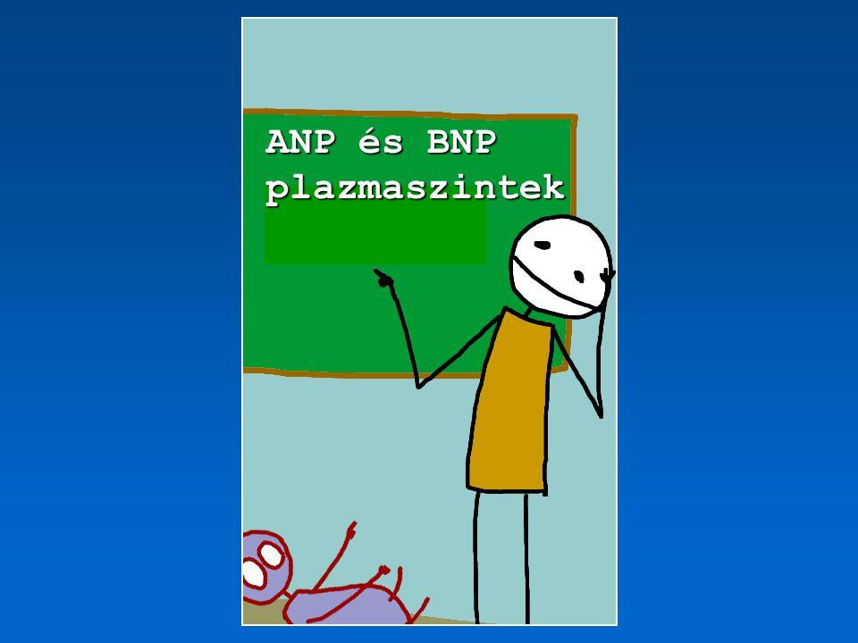 Natriuretikus peptidek plazmaszintjei 1.Diagnózis 2.Therápia nyomonkövetése / monitorizálás 3.Rizikó / prognózis megítélése