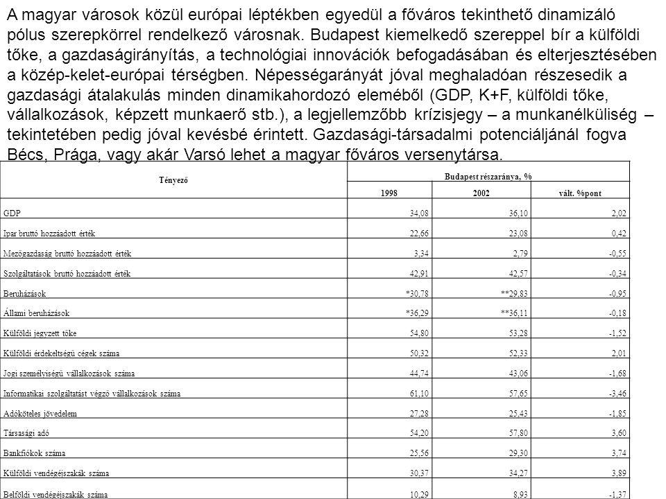 Tényező Budapest részaránya, % 19982002vált. %pont GDP34,0836,102,02 Ipar bruttó hozzáadott érték22,6623,080,42 Mezőgazdaság bruttó hozzáadott érték3,