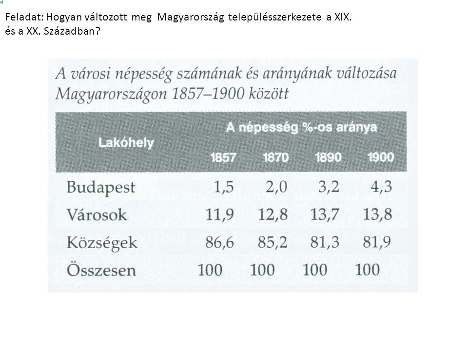 Feladat: Hogyan változott meg Magyarország településszerkezete a XIX. és a XX. Században?