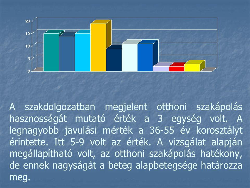 A szakdolgozatban megjelent otthoni szakápolás hasznosságát mutató érték a 3 egység volt. A legnagyobb javulási mérték a 36-55 év korosztályt érintett