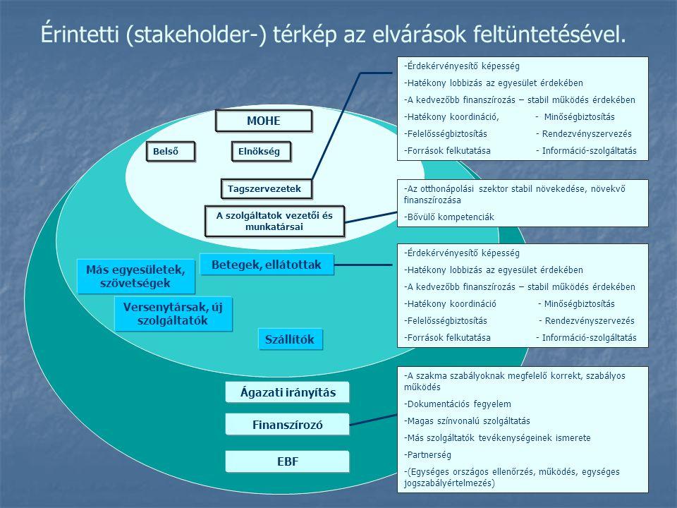 Érintetti (stakeholder-) térkép az elvárások feltüntetésével. MOHE Elnökség Tagszervezetek A szolgáltatok vezetői és munkatársai Belső Betegek, elláto