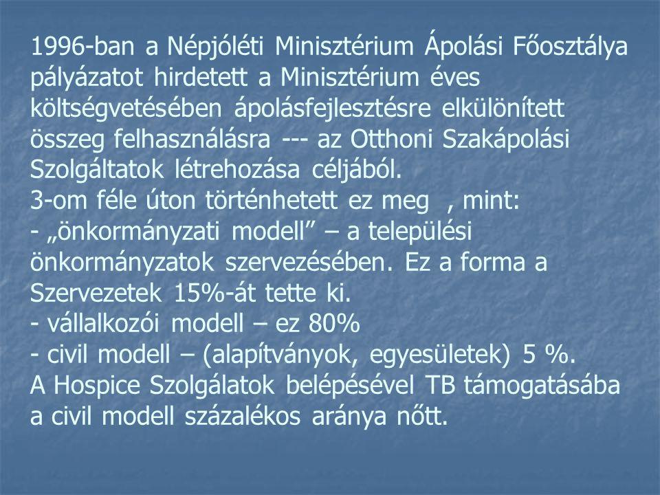 1996-ban a Népjóléti Minisztérium Ápolási Főosztálya pályázatot hirdetett a Minisztérium éves költségvetésében ápolásfejlesztésre elkülönített összeg