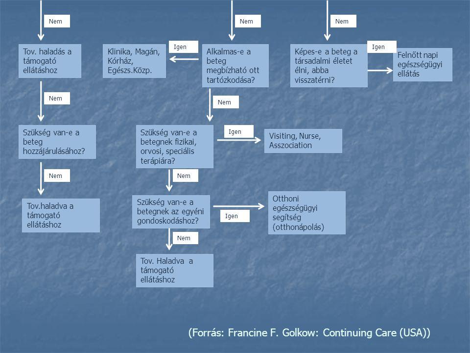 (Forrás: Francine F. Golkow: Continuing Care (USA)) Tov. haladás a támogató ellátáshoz Klinika, Magán, Kórház, Egészs.Közp. Alkalmas-e a beteg megbízh