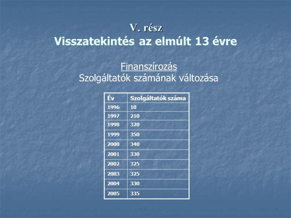 V. rész V. rész Visszatekintés az elmúlt 13 évre Finanszírozás Szolgáltatók számának változása ÉvSzolgáltatók száma 199610 1997210 1998320 1999350 200