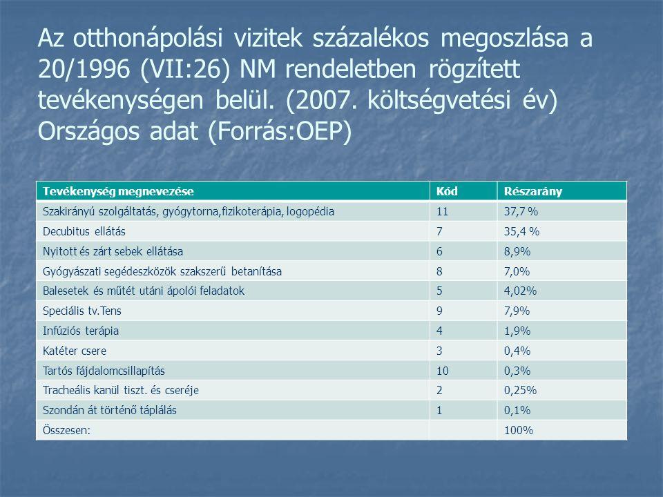 Az otthonápolási vizitek százalékos megoszlása a 20/1996 (VII:26) NM rendeletben rögzített tevékenységen belül. (2007. költségvetési év) Országos adat