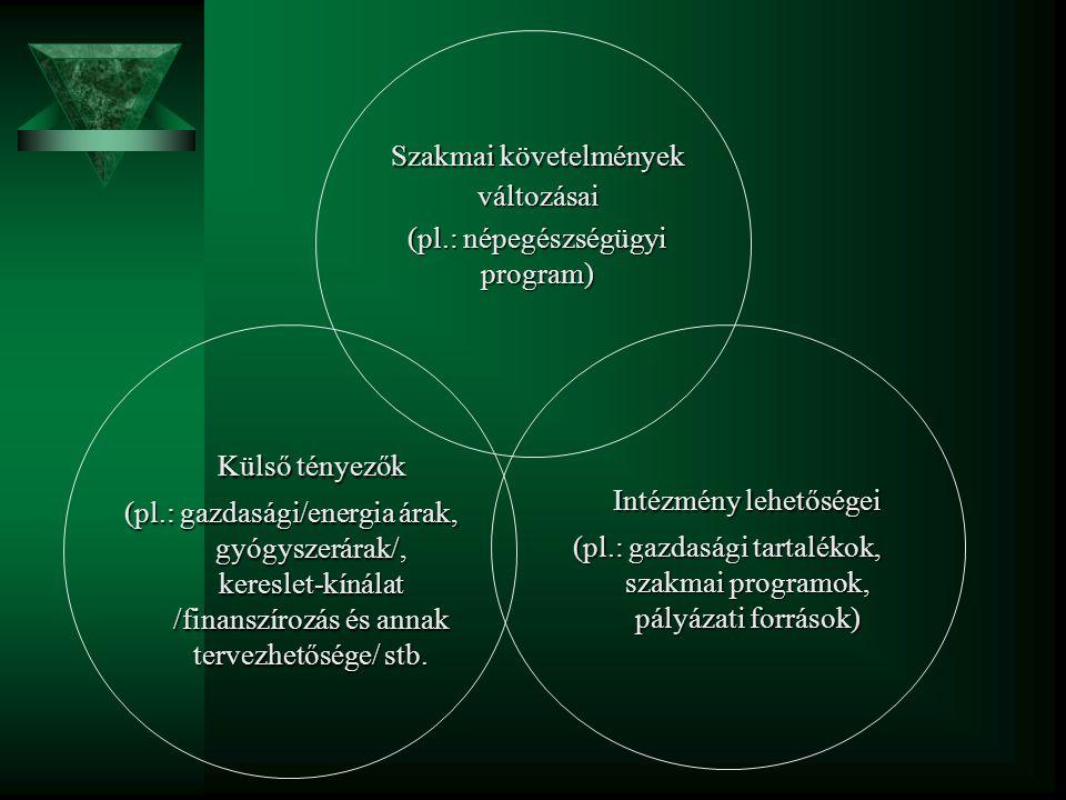 Szakmai követelmények változásai (pl.: népegészségügyi program) Külső tényezők (pl.: gazdasági/energia árak, gyógyszerárak/, kereslet-kínálat /finansz