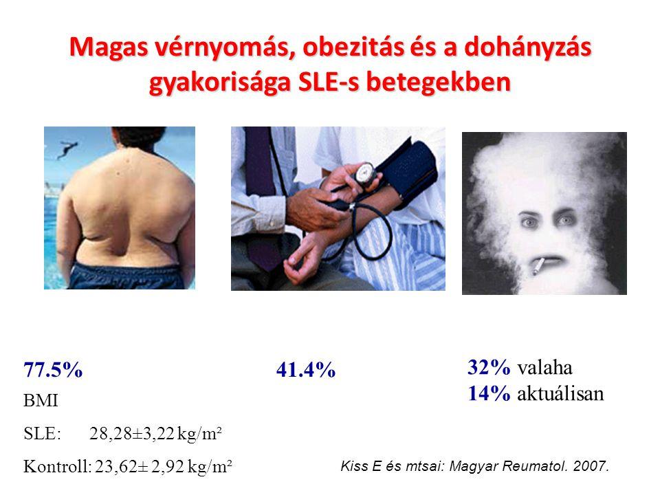 Magas vérnyomás, obezitás és a dohányzás gyakorisága SLE-s betegekben 77.5%41.4% BMI SLE:28,28±3,22 kg/m² Kontroll: 23,62± 2,92 kg/m² 32% valaha 14% a