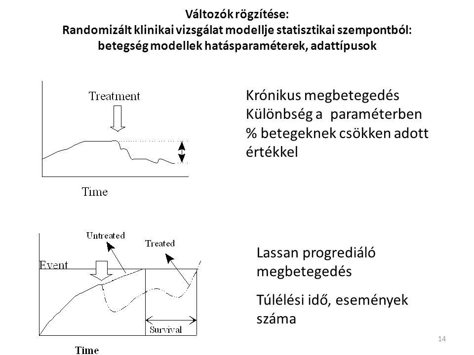 14 Változók rögzítése: Randomizált klinikai vizsgálat modellje statisztikai szempontból: betegség modellek hatásparaméterek, adattípusok Krónikus megb