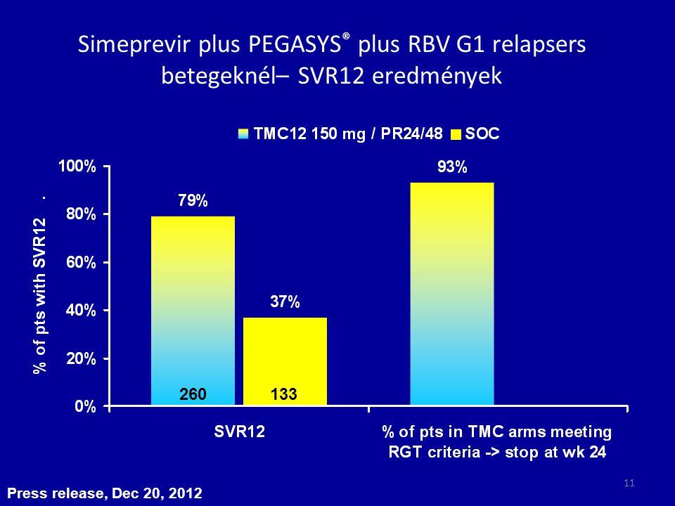 Press release, Dec 20, 2012 Simeprevir plus PEGASYS ® plus RBV G1 relapsers betegeknél– SVR12 eredmények 260133 11