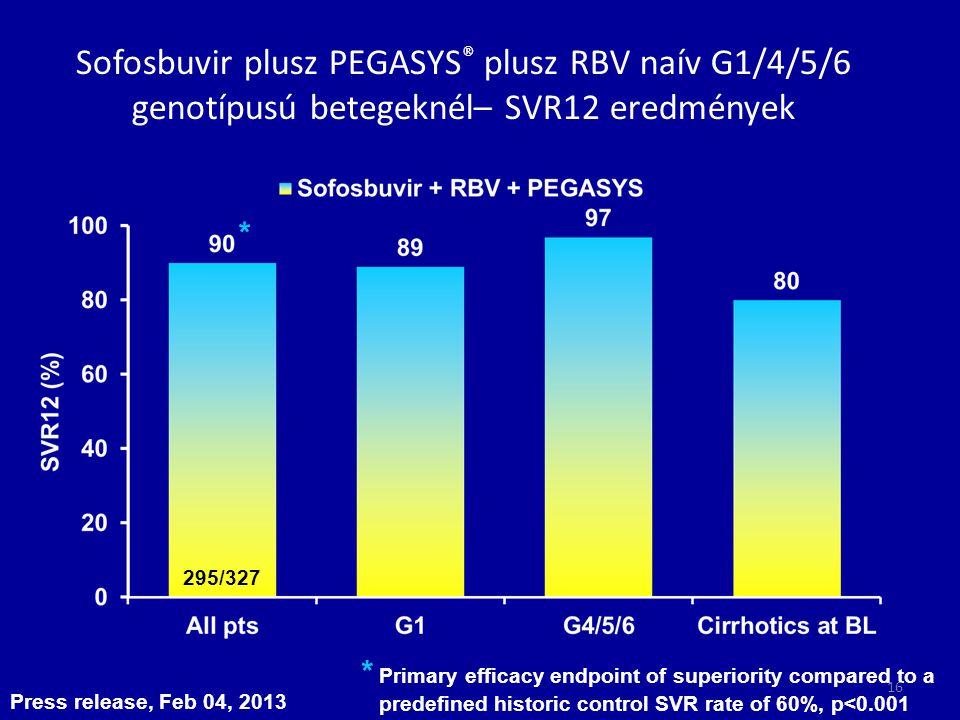 Sofosbuvir plusz PEGASYS ® plusz RBV naív G1/4/5/6 genotípusú betegeknél– SVR12 eredmények Press release, Feb 04, 2013 * Primary efficacy endpoint of
